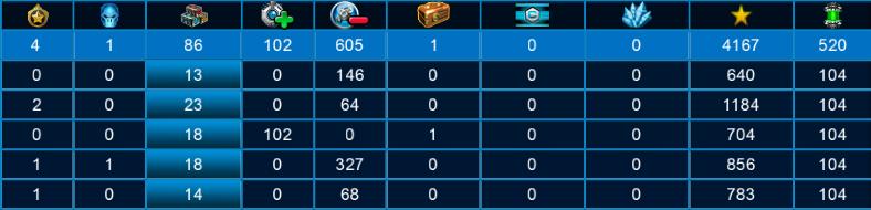 Результаты командного боя