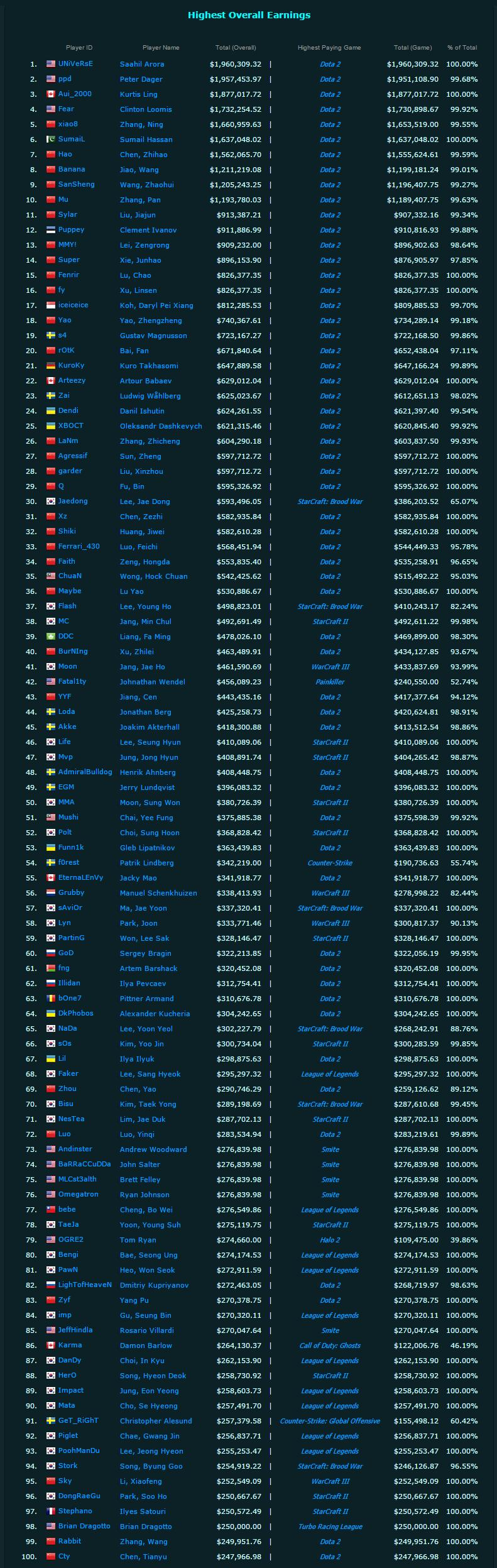 Топ-10 и топ-100 самых богатых киберспортсменов мира 2015